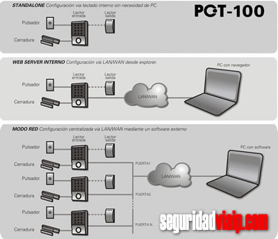 control de acceso pct100 para edificios